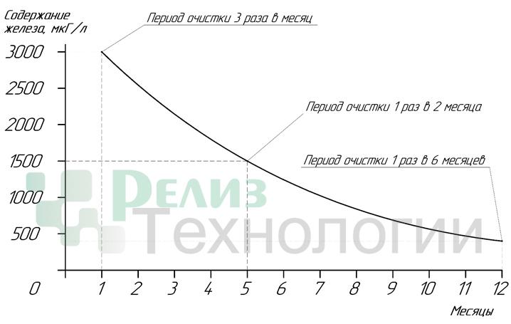 Сепаратор-шлама-схема-замены
