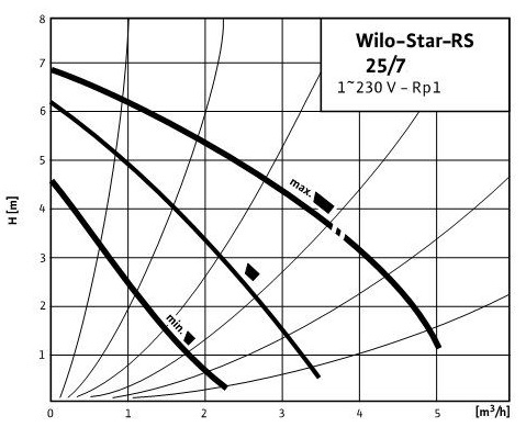 star RS25_7
